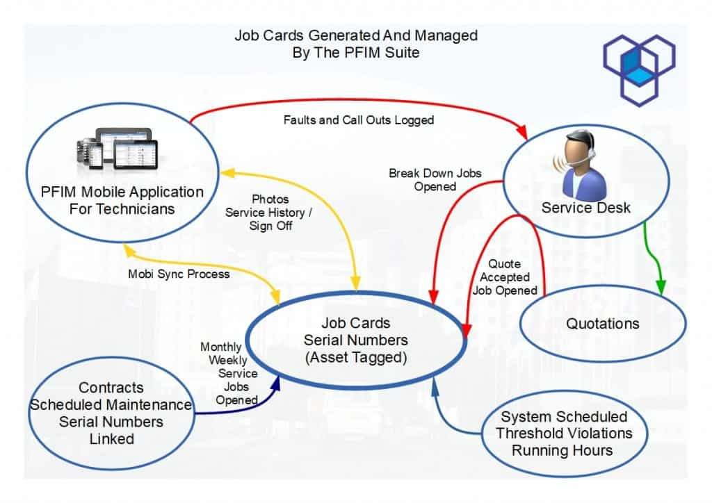 The PFIM Job Card Management Software takes control over Job Cards that are created by various processes in the larger PFIM Suite